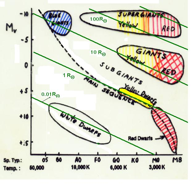 Chapter 9 stellar spectral classes and the hr diagram g spectroscopic parallax ccuart Choice Image